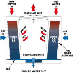 Cross-Flow-Cooling-Towers